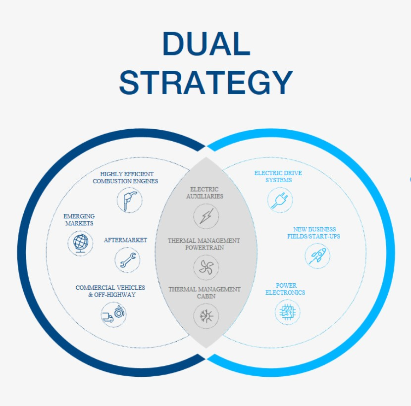 MAHLE Employs a Dual Group Strategy